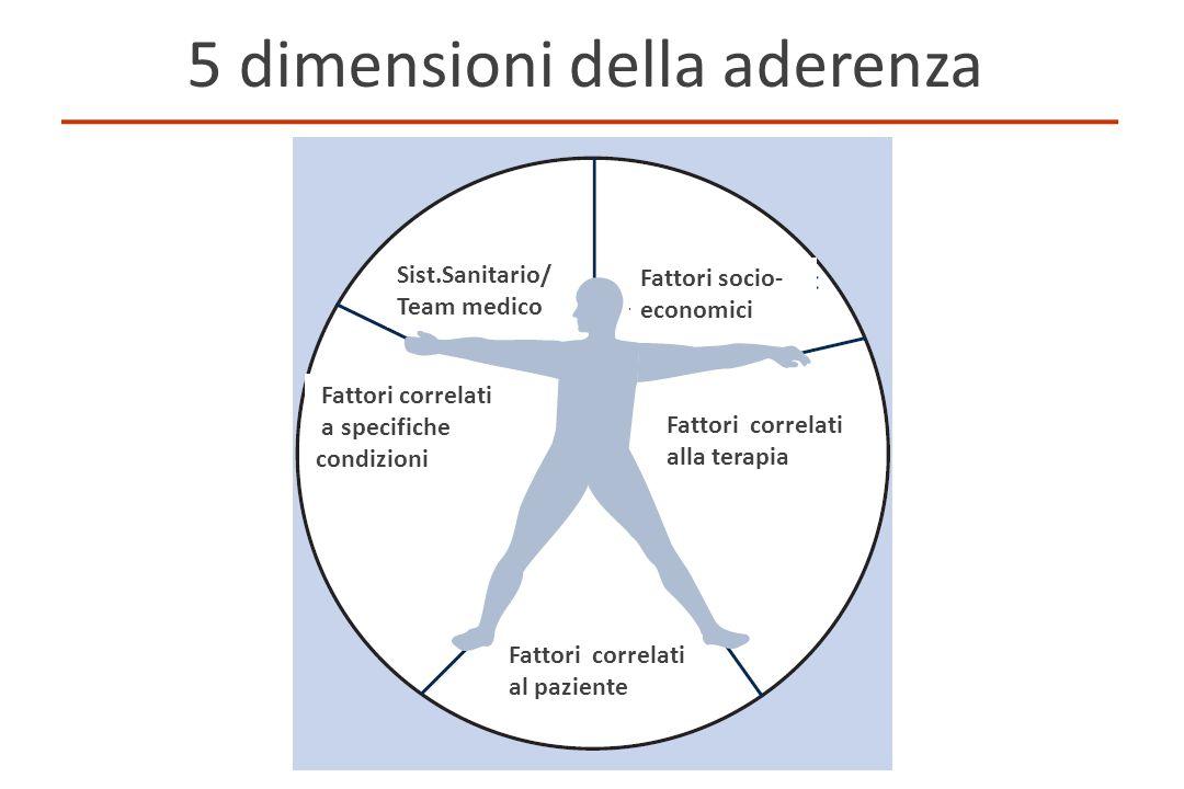 5 dimensioni della aderenza Fattori socio- economici Fattori correlati alla terapia Fattori correlati a specifiche condizioni Sist.Sanitario/ Team med