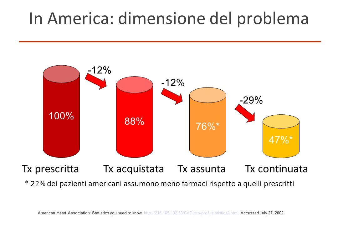 In America: dimensione del problema 100% 76%* 88% 47%* Tx prescrittaTx continuataTx assuntaTx acquistata -12% -29% * 22% dei pazienti americani assumo