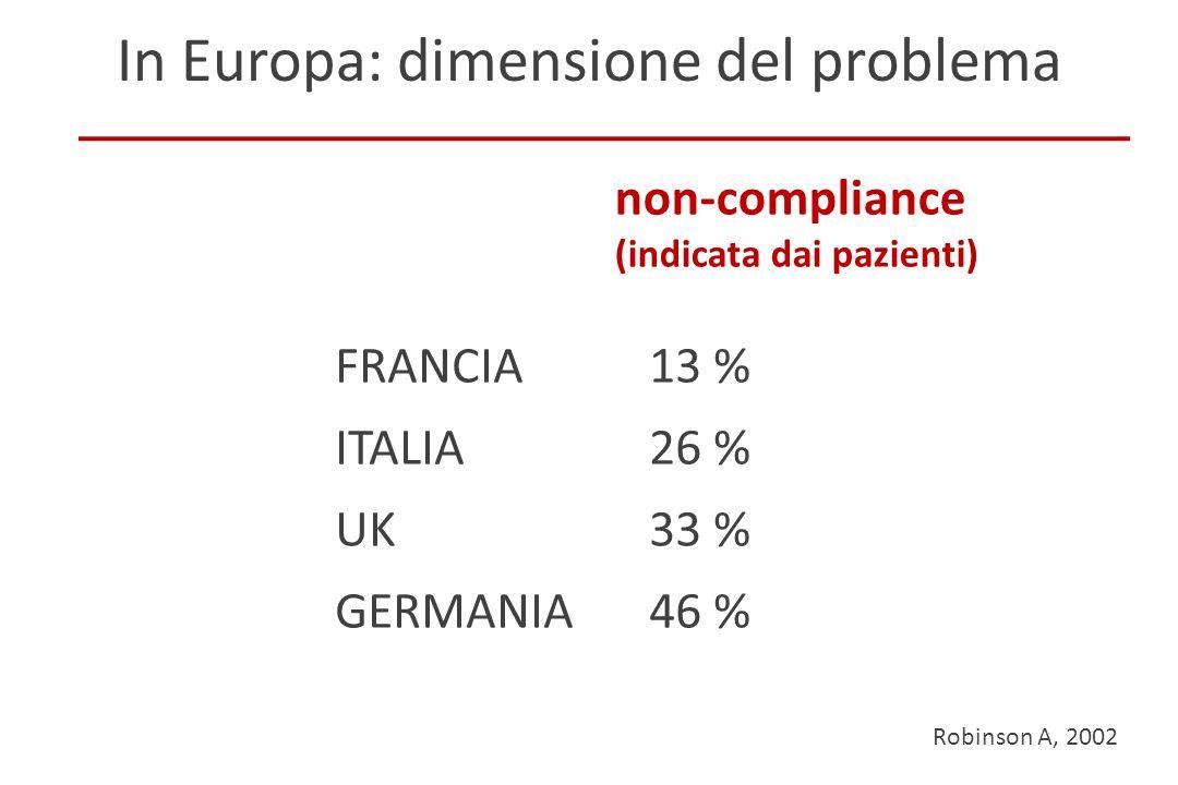 Robinson A, 2002 In Europa: dimensione del problema non-compliance (indicata dai pazienti) FRANCIA13 % ITALIA26 % UK33 % GERMANIA46 % Frieri IG-IBD 20