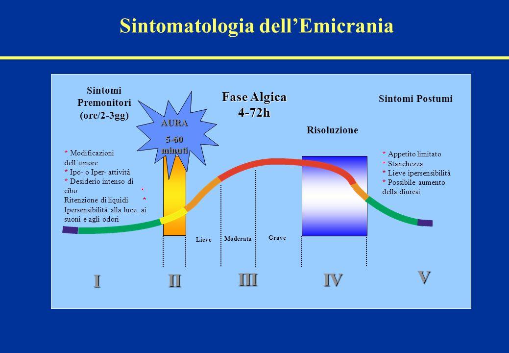 Migraine phase slide Lieve Moderata Grave Fase Algica 4-72h Sintomi Postumi Sintomi Premonitori (ore/2-3gg) Sintomatologia dellEmicrania AURA 5-60 min