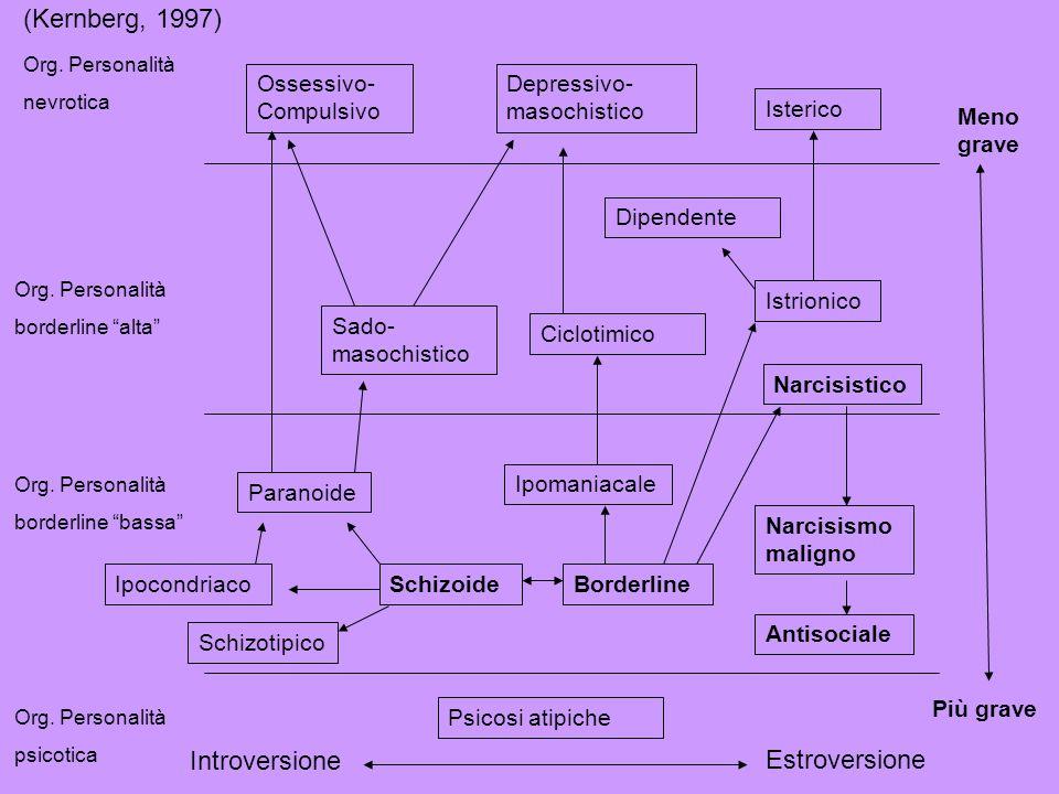 Org. Personalità nevrotica Org. Personalità borderline alta Org. Personalità borderline bassa Org. Personalità psicotica Ossessivo- Compulsivo Depress