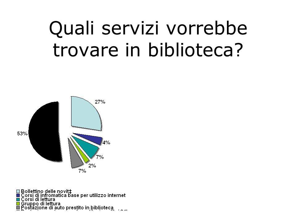 Quali servizi vorrebbe trovare in biblioteca