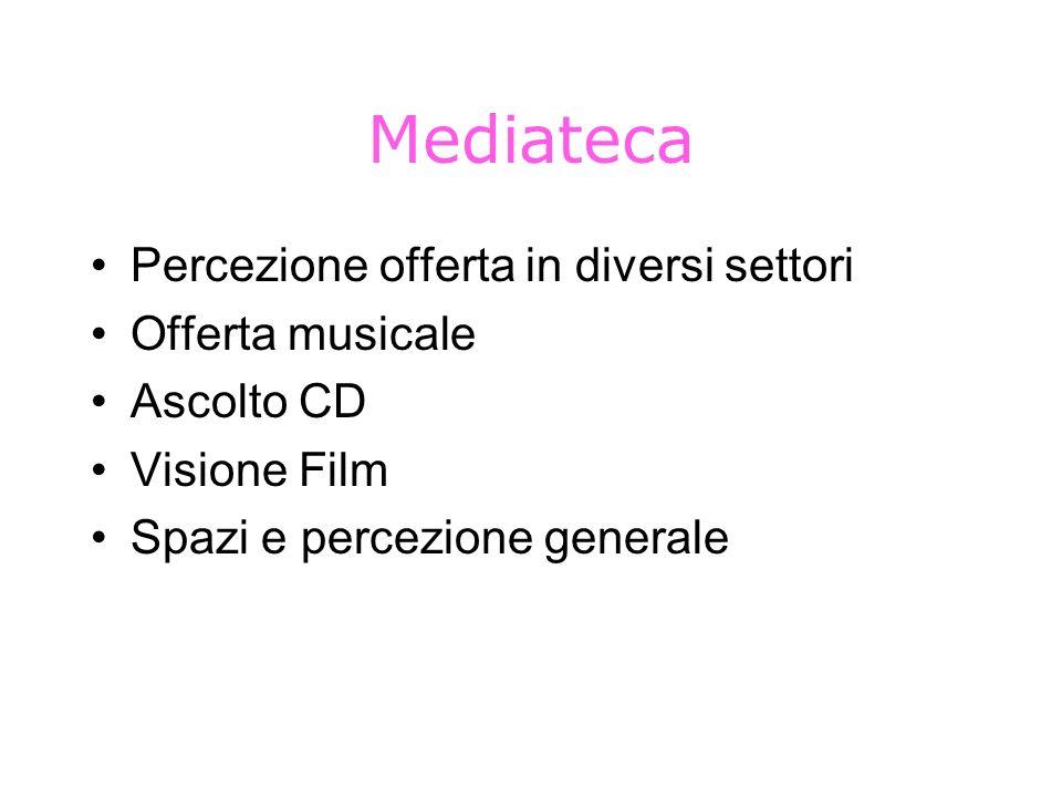 Mediateca Percezione offerta in diversi settori Offerta musicale Ascolto CD Visione Film Spazi e percezione generale