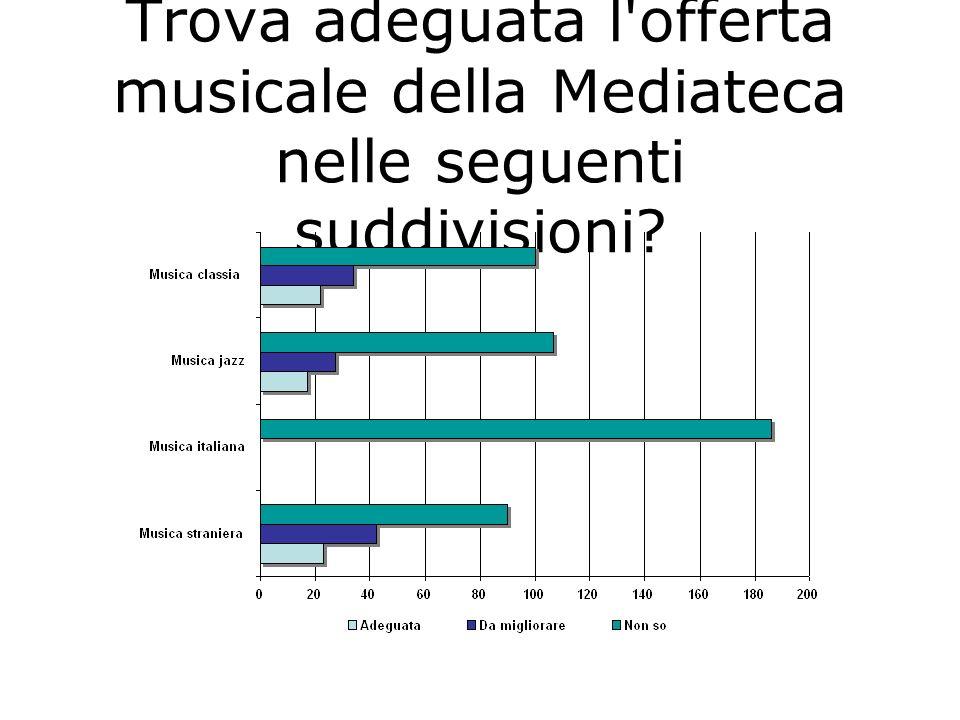 Trova adeguata l'offerta musicale della Mediateca nelle seguenti suddivisioni?