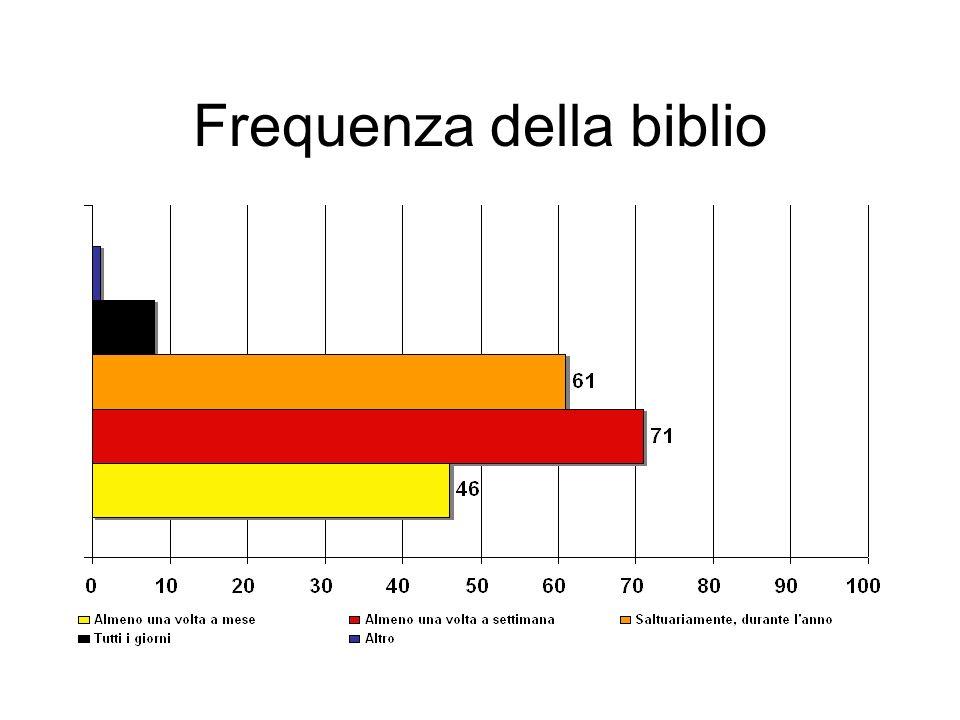 Frequenza della biblio