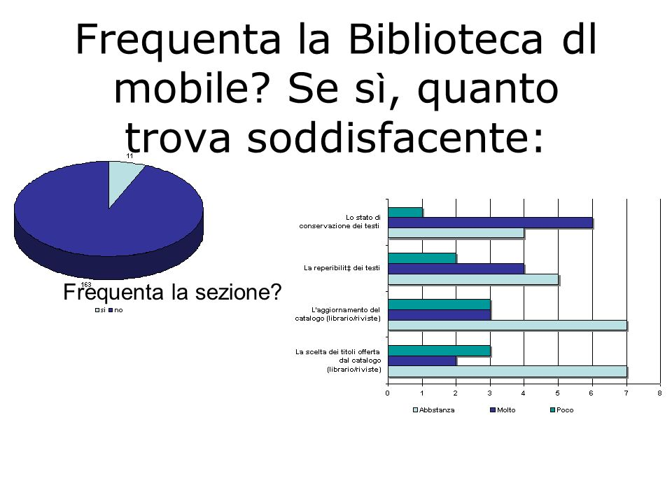 Frequenta la Biblioteca dl mobile Se s ì, quanto trova soddisfacente: Frequenta la sezione