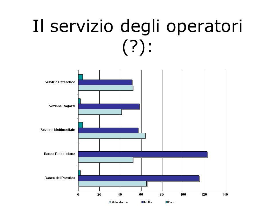 Il servizio degli operatori (?):