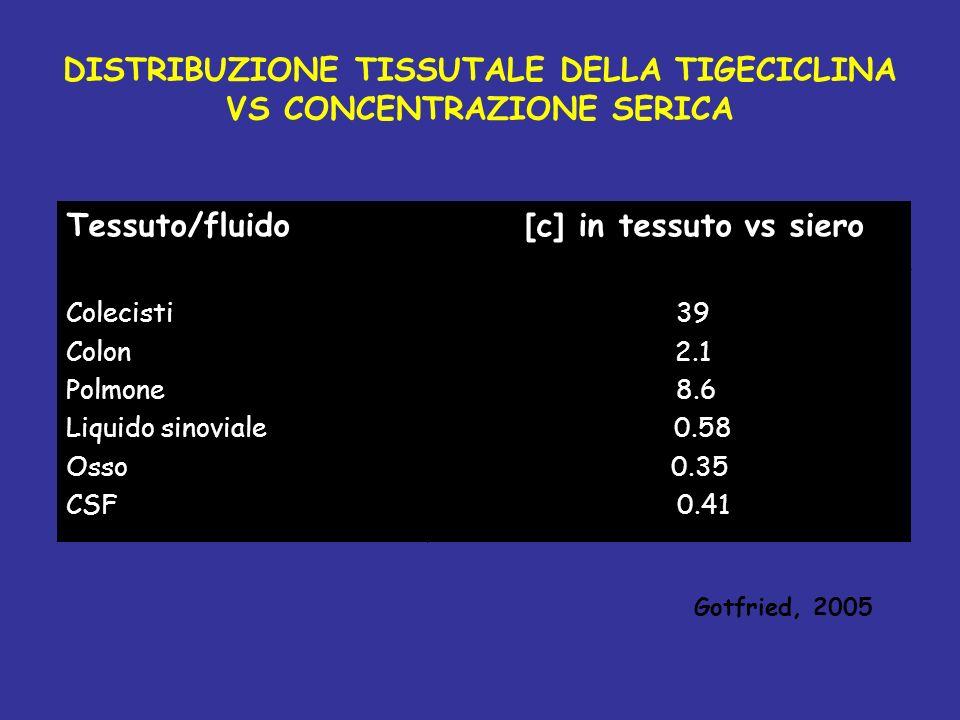 DISTRIBUZIONE TISSUTALE DELLA TIGECICLINA VS CONCENTRAZIONE SERICA Tessuto/fluido [c] in tessuto vs siero Colecisti 39 Colon 2.1 Polmone 8.6 Liquido sinoviale 0.58 Osso 0.35 CSF 0.41 Gotfried, 2005