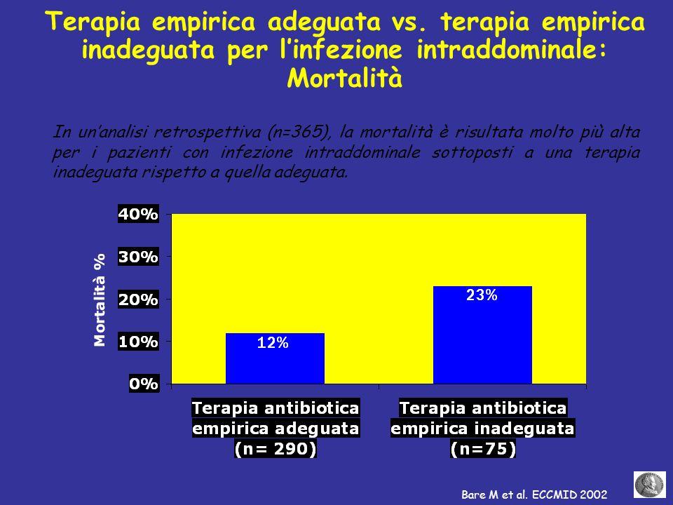 Terapia empirica adeguata vs. terapia empirica inadeguata per linfezione intraddominale: Mortalità In unanalisi retrospettiva (n=365), la mortalità è