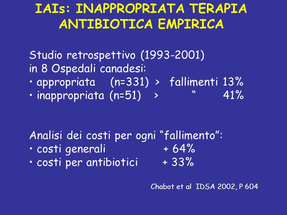 IAIs: INAPPROPRIATA TERAPIA ANTIBIOTICA EMPIRICA Studio retrospettivo (1993-2001) in 8 Ospedali canadesi: appropriata (n=331) > fallimenti 13% inappropriata (n=51) > 41% Analisi dei costi per ogni fallimento: costi generali + 64% costi per antibiotici + 33% Chabot et al IDSA 2002, P 604
