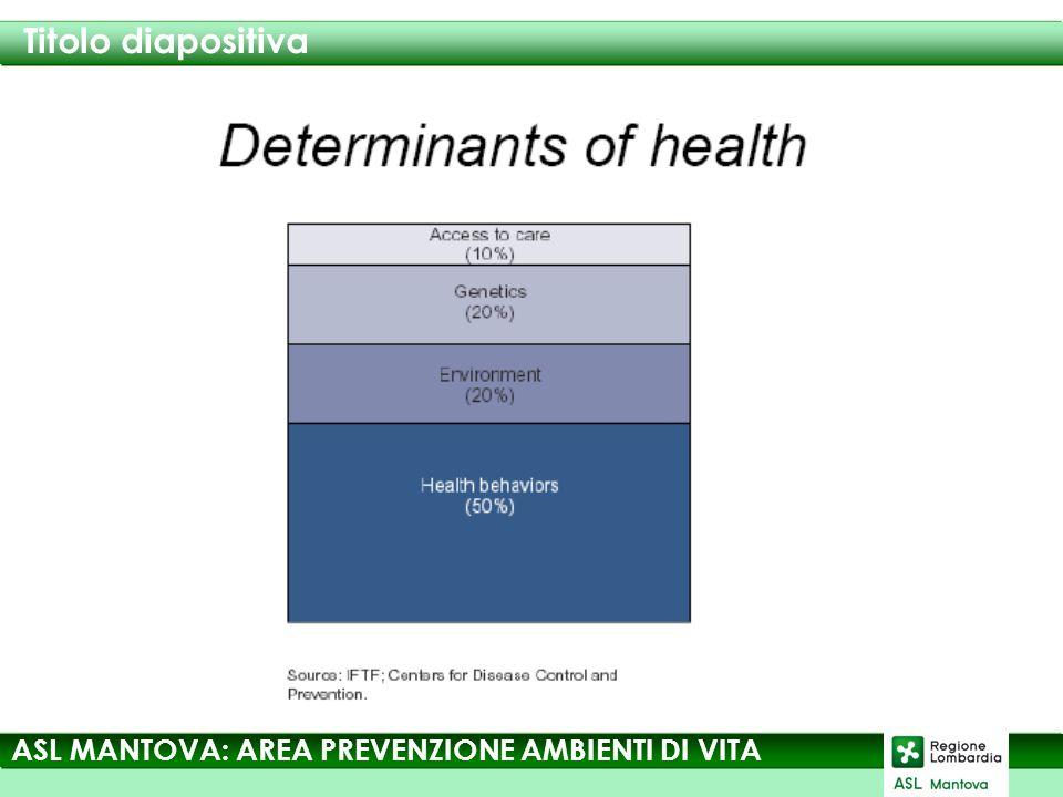 Titolo diapositiva ASL MANTOVA: AREA PREVENZIONE AMBIENTI DI VITA