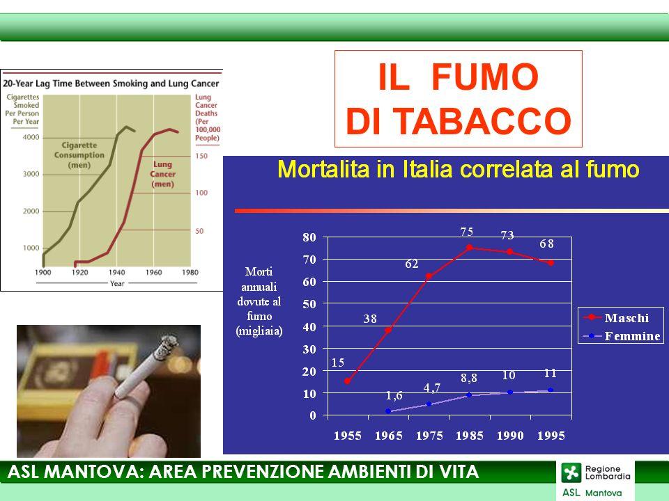 IL FUMO DI TABACCO ASL MANTOVA: AREA PREVENZIONE AMBIENTI DI VITA