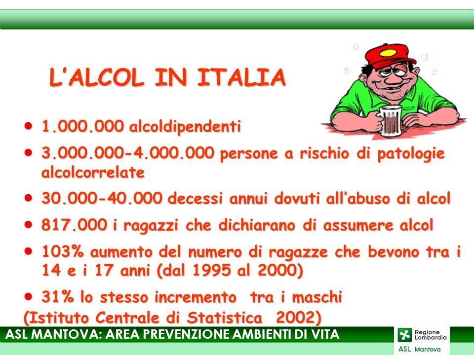 LALCOL IN ITALIA 1.000.000 alcoldipendenti 1.000.000 alcoldipendenti 3.000.000-4.000.000 persone a rischio di patologie alcolcorrelate 3.000.000-4.000.000 persone a rischio di patologie alcolcorrelate 30.000-40.000 decessi annui dovuti allabuso di alcol 30.000-40.000 decessi annui dovuti allabuso di alcol 817.000 i ragazzi che dichiarano di assumere alcol 817.000 i ragazzi che dichiarano di assumere alcol 103% aumento del numero di ragazze che bevono tra i 14 e i 17 anni (dal 1995 al 2000) 103% aumento del numero di ragazze che bevono tra i 14 e i 17 anni (dal 1995 al 2000) 31% lo stesso incremento tra i maschi 31% lo stesso incremento tra i maschi (Istituto Centrale di Statistica 2002) ASL MANTOVA: AREA PREVENZIONE AMBIENTI DI VITA