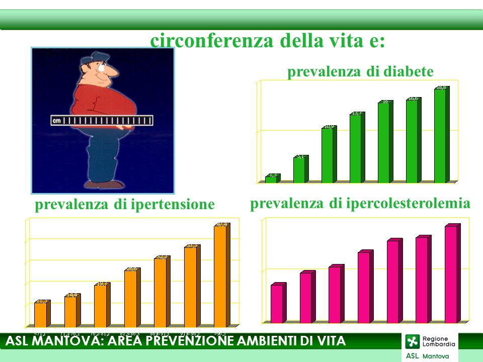 circonferenza della vita e: prevalenza di diabete prevalenza di ipertensione prevalenza di ipercolesterolemia ASL MANTOVA: AREA PREVENZIONE AMBIENTI DI VITA