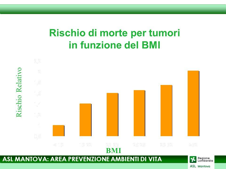Rischio di morte per tumori in funzione del BMI BMI Rischio Relativo ASL MANTOVA: AREA PREVENZIONE AMBIENTI DI VITA