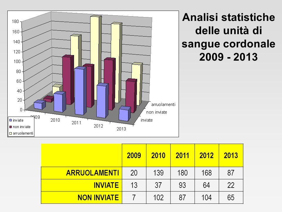 Analisi statistiche delle unità di sangue cordonale 2009 - 2013 20092010201120122013 ARRUOLAMENTI 2013918016887 INVIATE 1337936422 NON INVIATE 71028710465