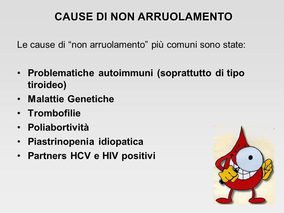 Le cause di non arruolamento più comuni sono state: Problematiche autoimmuni (soprattutto di tipo tiroideo) Malattie Genetiche Trombofilie Poliabortività Piastrinopenia idiopatica Partners HCV e HIV positivi CAUSE DI NON ARRUOLAMENTO