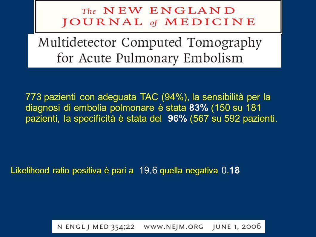 773 pazienti con adeguata TAC (94%), la sensibilità per la diagnosi di embolia polmonare è stata 83% (150 su 181 pazienti, la specificità è stata del