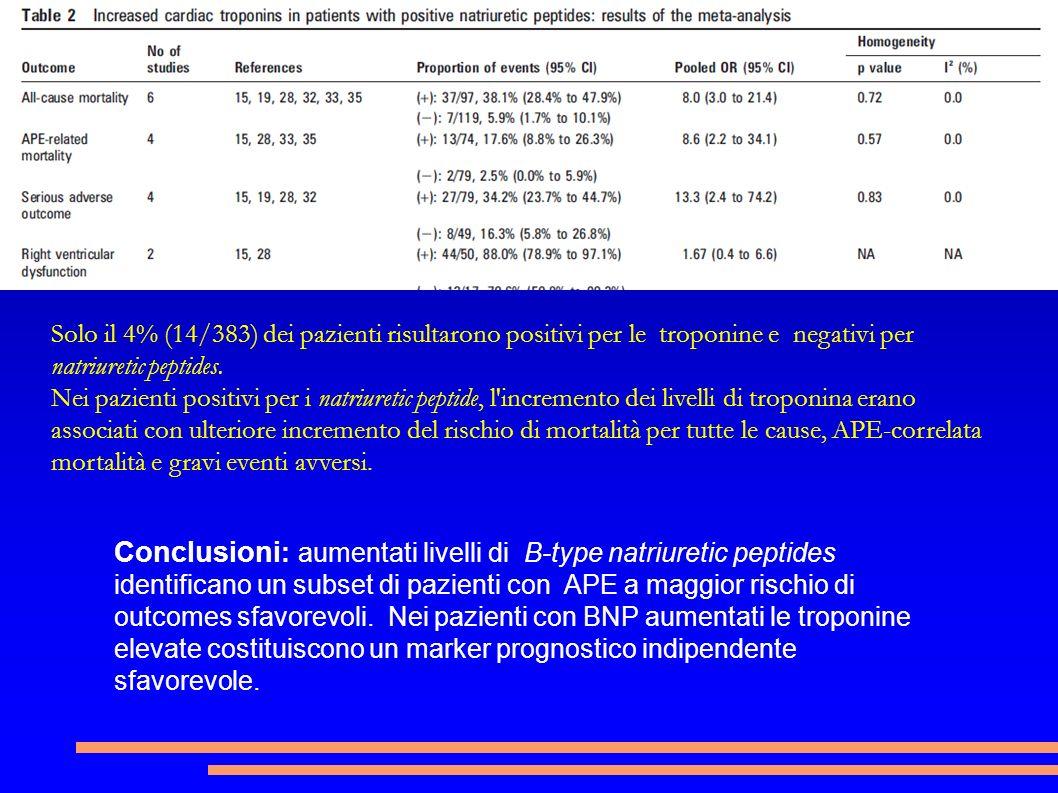 Conclusioni : aumentati livelli di B-type natriuretic peptides identificano un subset di pazienti con APE a maggior rischio di outcomes sfavorevoli. N