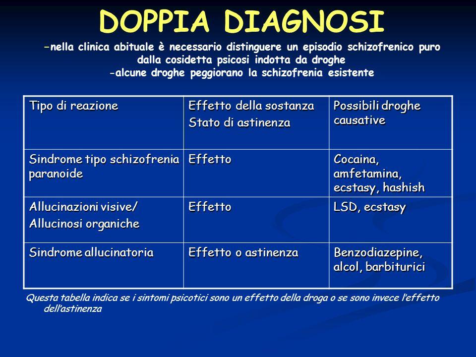 DOPPIA DIAGNOSI - nella clinica abituale è necessario distinguere un episodio schizofrenico puro dalla cosidetta psicosi indotta da droghe -alcune dro