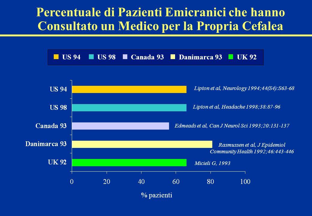 Percentuale di Pazienti Emicranici che hanno Consultato un Medico per la Propria Cefalea UK 92Danimarca 93Canada 93US 98US 94 % pazienti Lipton et al, Neurology 1994;44(S4):S63-68 Lipton et al, Headache 1998;38:87-96 Edmeads et al, Can J Neurol Sci 1993;20:131-137 Rasmussen et al, J Epidemiol Community Health 1992;46:443-446 Micieli G, 1993