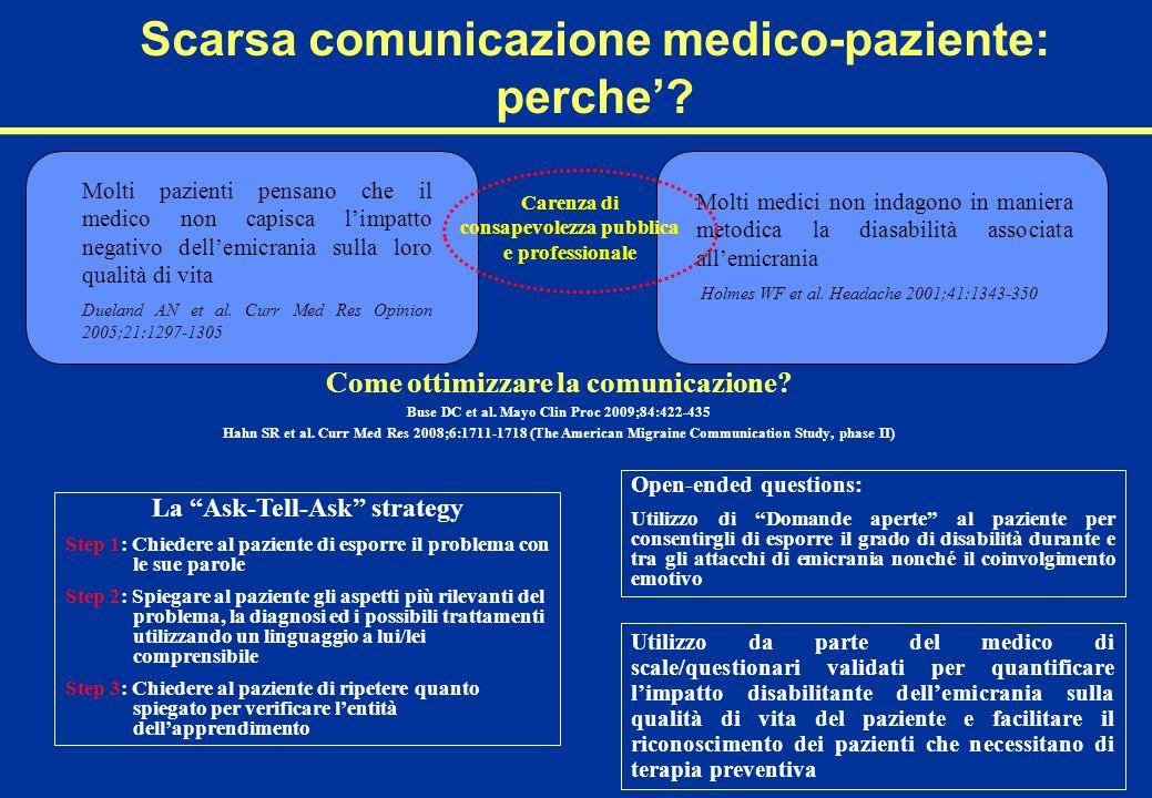 Scarsa comunicazione medico-paziente: perche? Molti pazienti pensano che il medico non capisca limpatto negativo dellemicrania sulla loro qualità di v