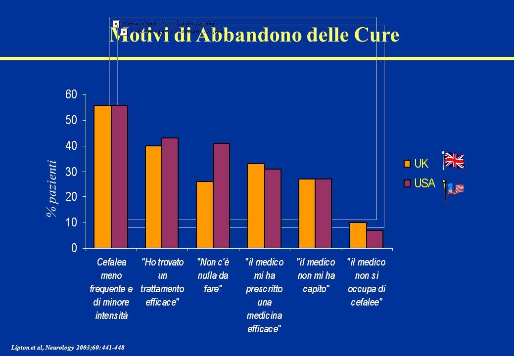 Motivi di Abbandono delle Cure Lipton et al, Neurology 2003;60: 441-448 % pazienti