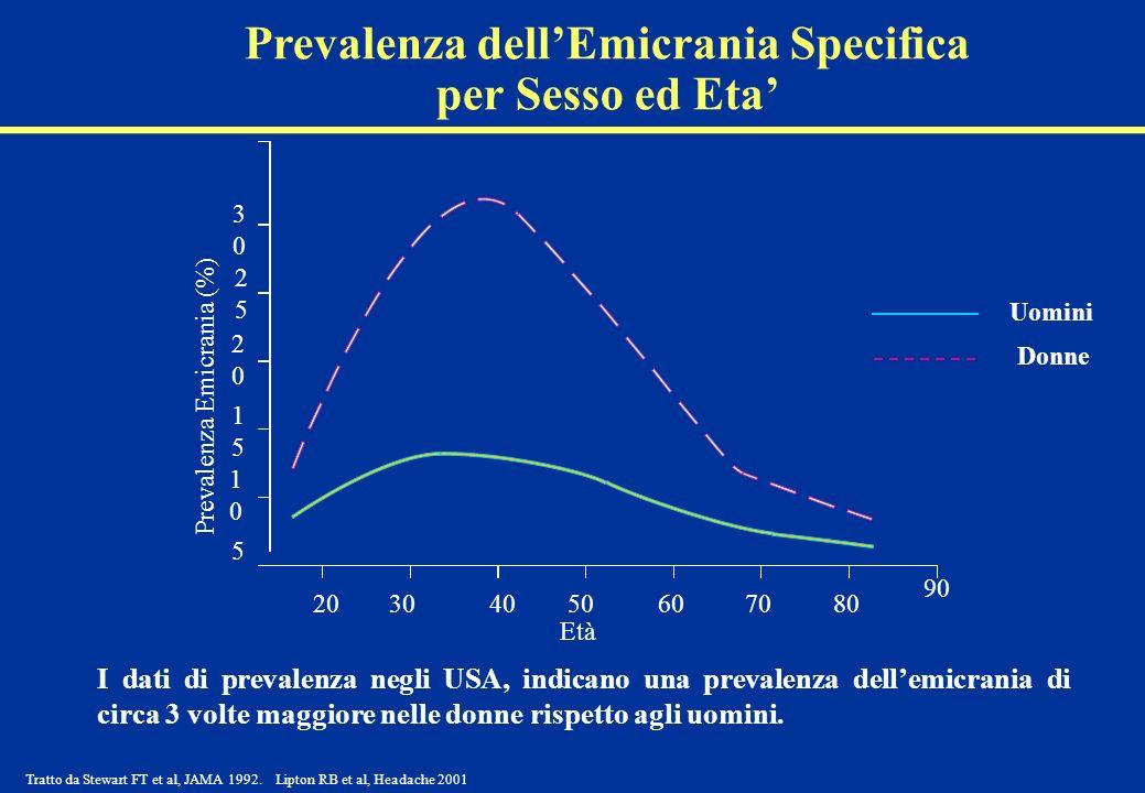 I dati di prevalenza negli USA, indicano una prevalenza dellemicrania di circa 3 volte maggiore nelle donne rispetto agli uomini. Età Prevalenza dellE
