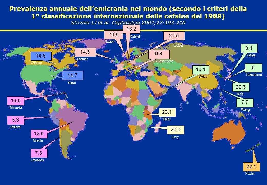 14.6 14.7 23.1 11.6 13.2 27.5 9.6 20.0 8.4 6 22.3 10.1 7.7 22.1 5.3 12.6 13.5 7.3 Dent Levy Sakai Takeshima Roh Deleu Wang Paulin Gobel DAlessandro Hagen Dahlof OBrien Patel Jaillard Morillo Miranda Lavados 14.3 Steiner Prevalenza annuale dellemicrania nel mondo (secondo i criteri della 1° classificazione internazionale delle cefalee del 1988) Stovner LJ et al.