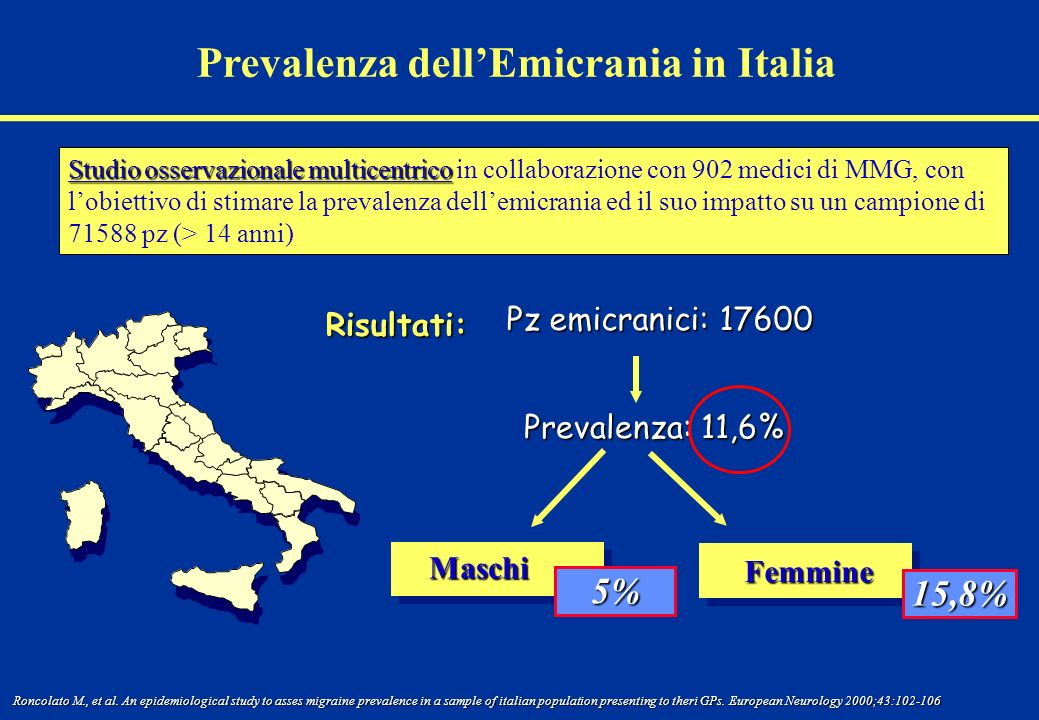 Prevalenza dellEmicrania in Italia Maschi 5% Femmine 15,8% Roncolato M., et al. An epidemiological study to asses migraine prevalence in a sample of i