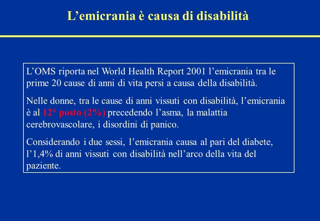 Lemicrania è causa di disabilità LOMS riporta nel World Health Report 2001 lemicrania tra le prime 20 cause di anni di vita persi a causa della disabilità.