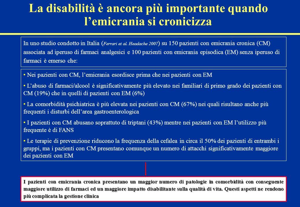 La disabilità è ancora più importante quando lemicrania si cronicizza In uno studio condotto in Italia ( Ferrari et al. Headache 2007 ) su 150 pazient