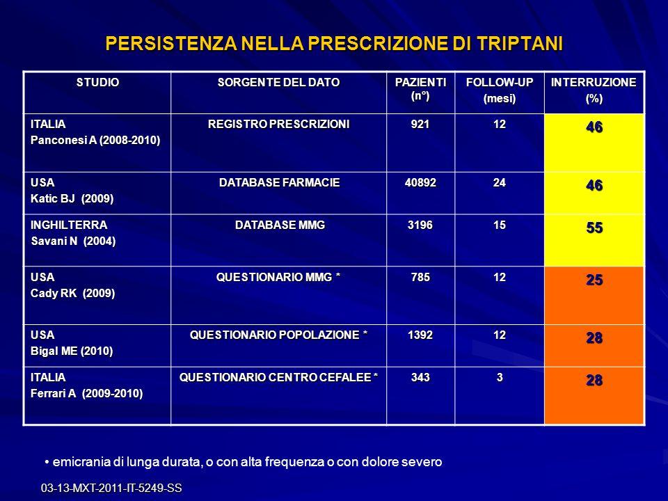 03-13-MXT-2011-IT-5249-SS PERSISTENZA NELLA PRESCRIZIONE DI TRIPTANI STUDIO SORGENTE DEL DATO PAZIENTI (n°) FOLLOW-UP(mesi)INTERRUZIONE(%) ITALIA Panc