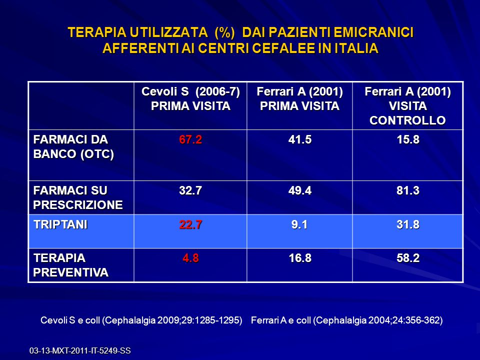 03-13-MXT-2011-IT-5249-SS TERAPIA UTILIZZATA (%) DAI PAZIENTI EMICRANICI AFFERENTI AI CENTRI CEFALEE IN ITALIA Cevoli S (2006-7) PRIMA VISITA Ferrari