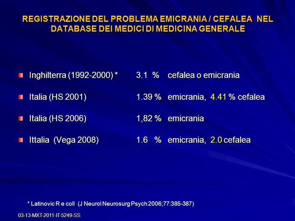 03-13-MXT-2011-IT-5249-SS REGISTRAZIONE DEL PROBLEMA EMICRANIA / CEFALEA NEL DATABASE DEI MEDICI DI MEDICINA GENERALE Inghilterra (1992-2000) *3.1 % c
