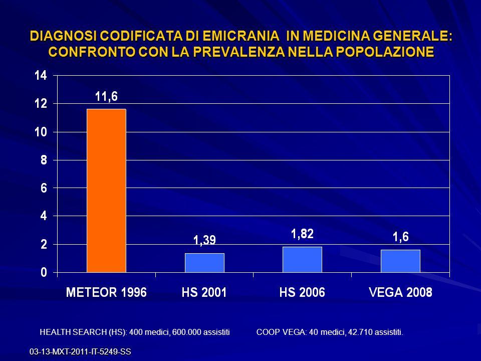 03-13-MXT-2011-IT-5249-SS DIAGNOSI CODIFICATA DI EMICRANIA IN MEDICINA GENERALE: CONFRONTO CON LA PREVALENZA NELLA POPOLAZIONE HEALTH SEARCH (HS): 400
