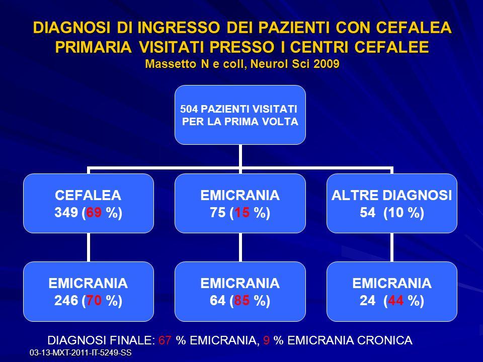 03-13-MXT-2011-IT-5249-SS DIAGNOSI DI INGRESSO DEI PAZIENTI CON CEFALEA PRIMARIA VISITATI PRESSO I CENTRI CEFALEE Massetto N e coll, Neurol Sci 2009 5