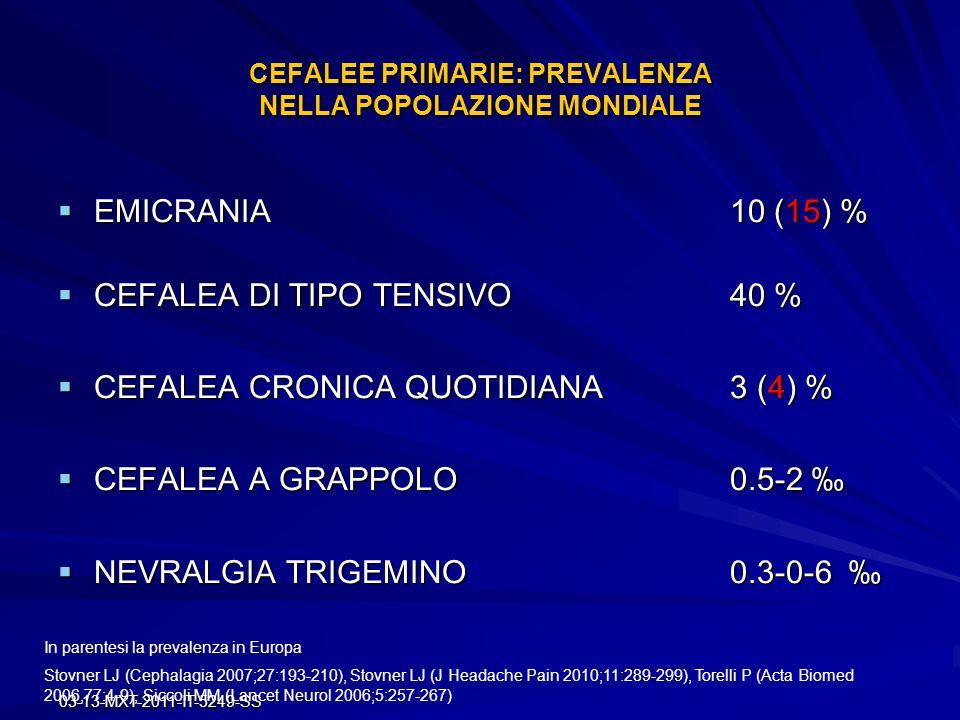 03-13-MXT-2011-IT-5249-SS CEFALEE PRIMARIE: PREVALENZA NELLA POPOLAZIONE MONDIALE EMICRANIA10 (15) % EMICRANIA10 (15) % CEFALEA DI TIPO TENSIVO40 % CE
