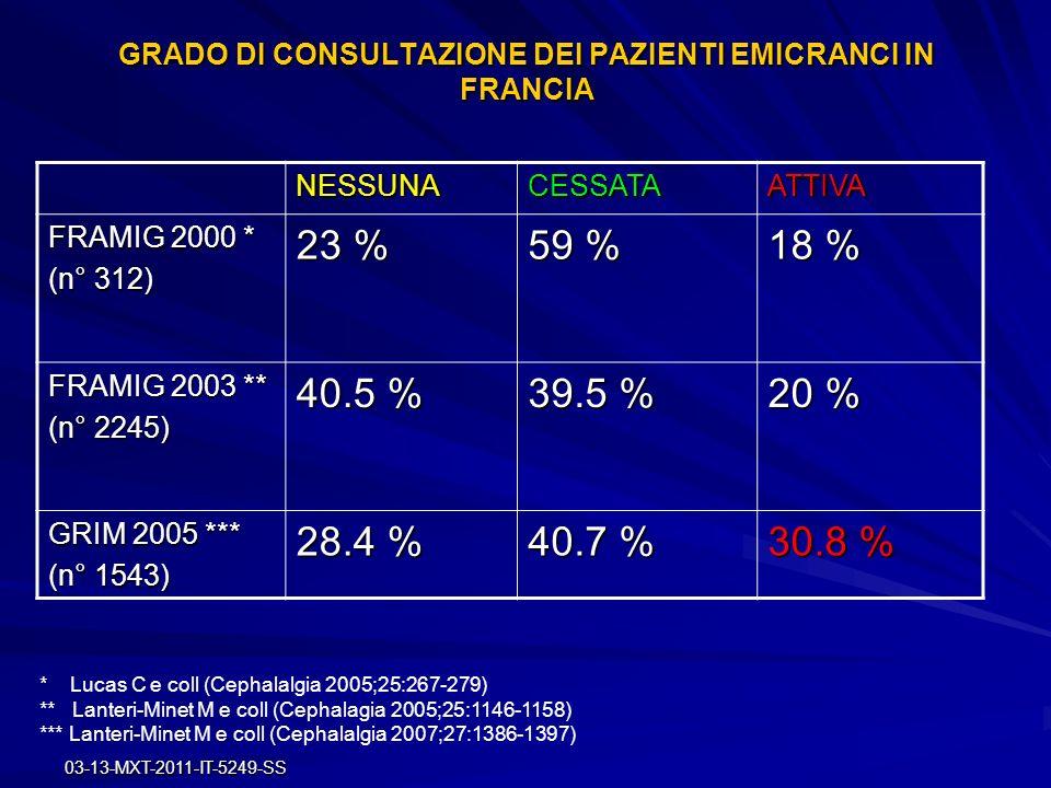03-13-MXT-2011-IT-5249-SS GRADO DI CONSULTAZIONE DEI PAZIENTI EMICRANCI IN FRANCIA NESSUNACESSATAATTIVA FRAMIG 2000 * (n° 312) 23 % 59 % 18 % FRAMIG 2