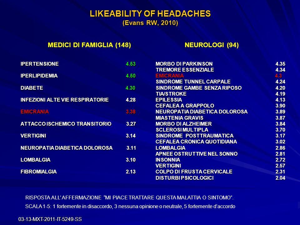 03-13-MXT-2011-IT-5249-SS LIKEABILITY OF HEADACHES (Evans RW, 2010) IPERTENSIONE 4.53 IPERLIPIDEMIA 4.50 DIABETE 4.30 INFEZIONI ALTE VIE RESPIRATORIE