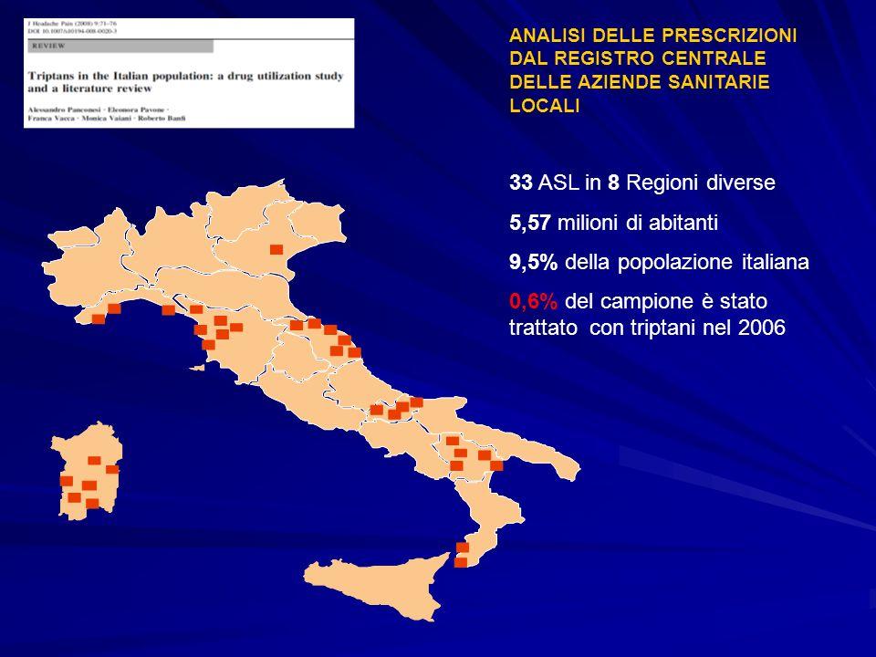 03-13-MXT-2011-IT-5249-SS PREVALENZA ANNUALE DELL UTILIZZO DEI TRIPTANI NELLA POPOLAZIONE GENERALE Panconesi A, J Headache Pain 9:71-76, 2008 STATO/ ANNO/ AUTOREPOPOLAZIONEUTILIZZATORIPERCENTUALE(%)FEMMINE(%) USA 1998-2000 Etemad LR >2.000.000 8.488 8.488 < 0.42 83.6 Olanda 2001-2002 Lohman JJHM 168.000 168.000 2.343 2.343 1.4 1.478 Francia 2003-2004 Perearnau P 1.793.000 1.793.00020.686 1.15 1.1578.5 Italia 2005 Pavone E 224.065 224.065 1.238 1.238 0.55 0.5577.9 Olanda 2005 Dekker F 6.700.000 6.700.00085.172 1.27 1.27N.D.