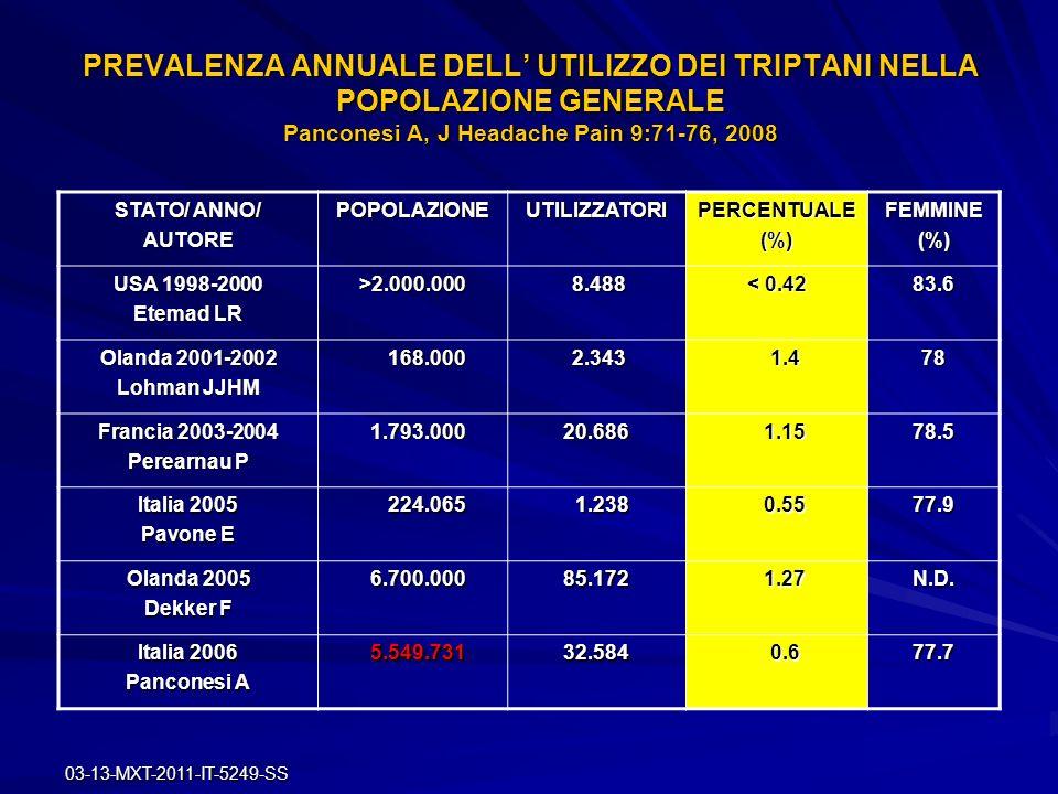 03-13-MXT-2011-IT-5249-SS SE LO 0.6 % DELLA POPOLAZIONE ITALIANA HA RICEVUTO DURANTE UN ANNO UNA PRESCRIZIONE DI TRIPTANI*, CONSIDERATO CHE LA PREVALENZA DI EMICRANIA IN ITALIA DESUNTA DALLO STUDIO METEOR** E L 11.6 %, SIGNIFICA CHE TEORICAMENTE SOLO CIRCA IL 7 % DEGLI EMICRANICI HA RICEVUTO UN TRATTAMENTO CON TRIPTANI * Panconesi A e coll, J Headache Pain 2008;9:71-76 ** Roncolato M e coll, Eur Neurol 2000;43:102-106