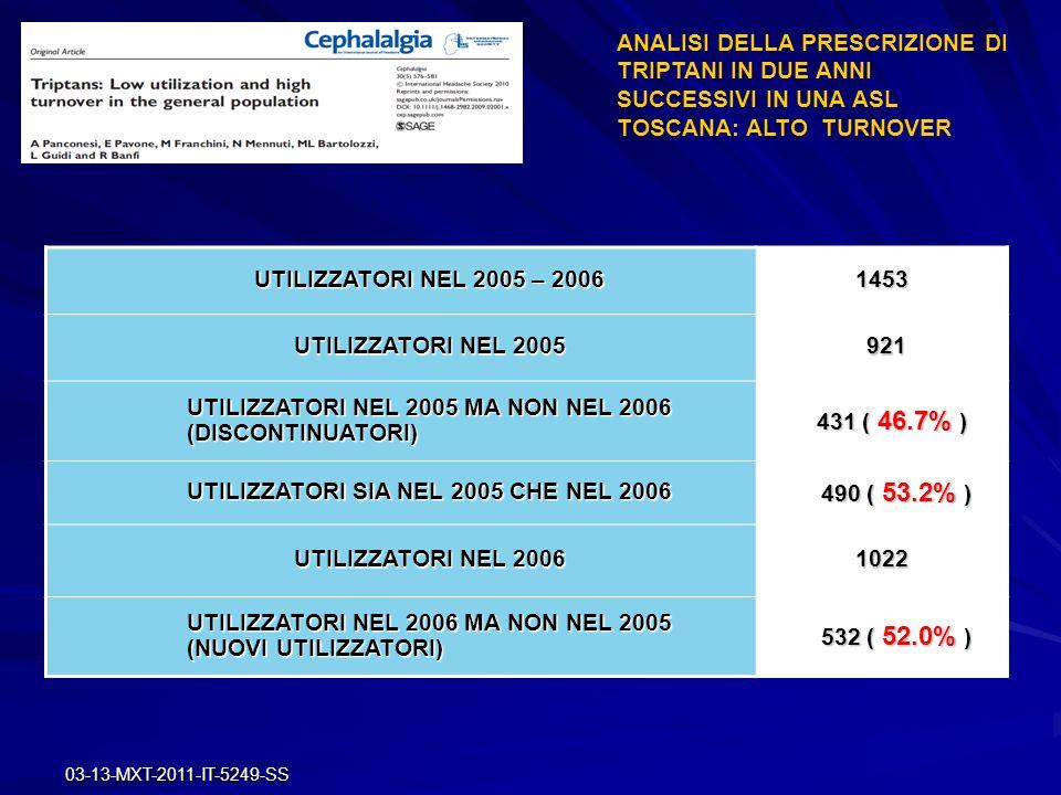 03-13-MXT-2011-IT-5249-SS PERSISTENZA NELLA PRESCRIZIONE DI TRIPTANI STUDIO SORGENTE DEL DATO PAZIENTI (n°) FOLLOW-UP(mesi)INTERRUZIONE(%) ITALIA Panconesi A (2008-2010) REGISTRO PRESCRIZIONI 9211246 USA Katic BJ (2009) DATABASE FARMACIE DATABASE FARMACIE408922446 INGHILTERRA Savani N (2004) DATABASE MMG DATABASE MMG31961555 USA Cady RK (2009) QUESTIONARIO MMG * 7851225 USA Bigal ME (2010) QUESTIONARIO POPOLAZIONE * 13921228 ITALIA Ferrari A (2009-2010) QUESTIONARIO CENTRO CEFALEE * 343328 emicrania di lunga durata, o con alta frequenza o con dolore severo