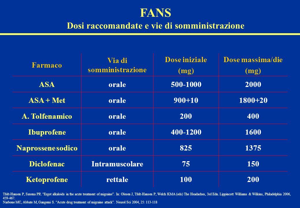 Farmaco Via di somministrazione Dose iniziale (mg) Dose massima/die (mg) ASAorale500-10002000 ASA + Metorale900+101800+20 A. Tolfenamicoorale200400 Ib