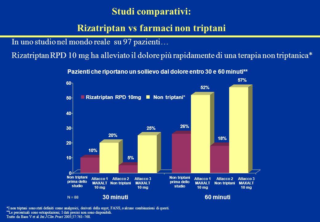 In uno studio nel mondo reale su 97 pazienti… Rizatriptan RPD 10 mg ha alleviato il dolore più rapidamente di una terapia non triptanica* Pazienti che