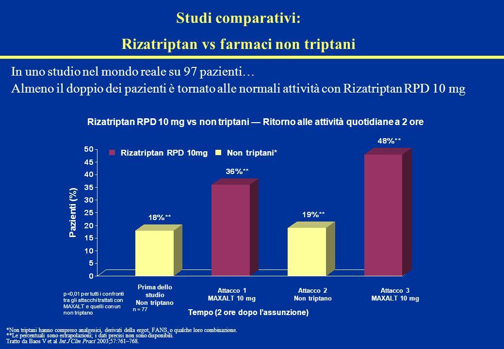 In uno studio nel mondo reale su 97 pazienti… Almeno il doppio dei pazienti è tornato alle normali attività con Rizatriptan RPD 10 mg *Non triptani ha