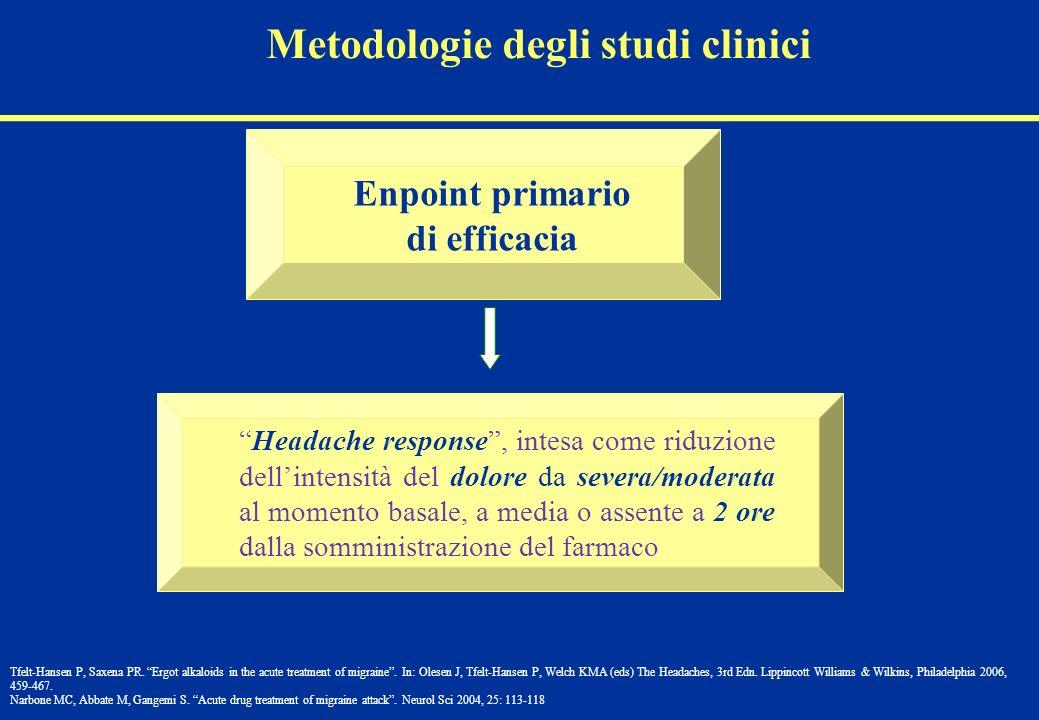 Enpoint primario di efficacia Headache response, intesa come riduzione dellintensità del dolore da severa/moderata al momento basale, a media o assent