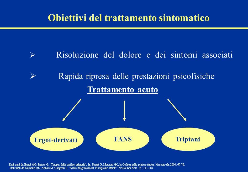 Obiettivi del trattamento sintomatico Risoluzione del dolore e dei sintomi associati Rapida ripresa delle prestazioni psicofisiche Dati tratti da Buzz