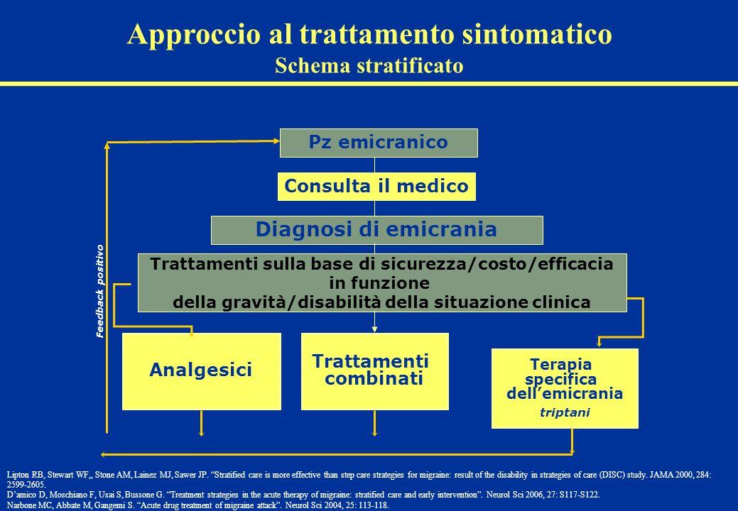 Diagnosi di emicrania Trattamenti combinati Terapia specifica dellemicrania triptani Analgesici Trattamenti sulla base di sicurezza/costo/efficacia in