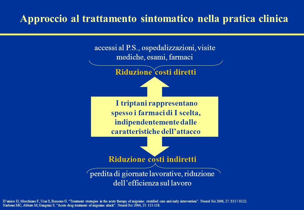 Approccio al trattamento sintomatico nella pratica clinica I triptani rappresentano spesso i farmaci di I scelta, indipendentemente dalle caratteristi